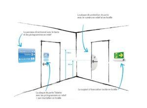 schéma explicatif signalétique braille