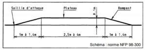 schematrapezoidal-directsignaletique