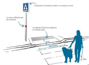 Passages piétons normes Accessibilité