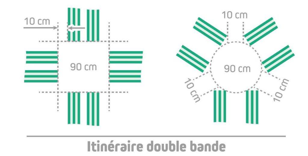 installer une bande d'aide à l'orientation double bande