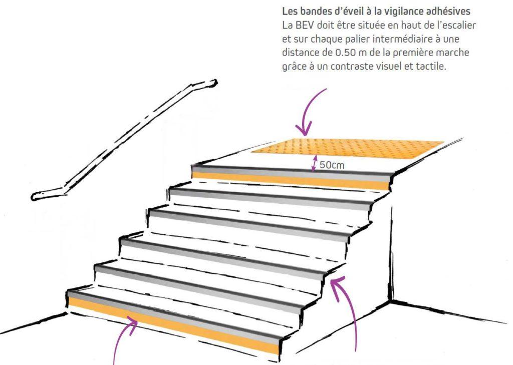 Schéma d'installation d'une BEV dans les escaliers