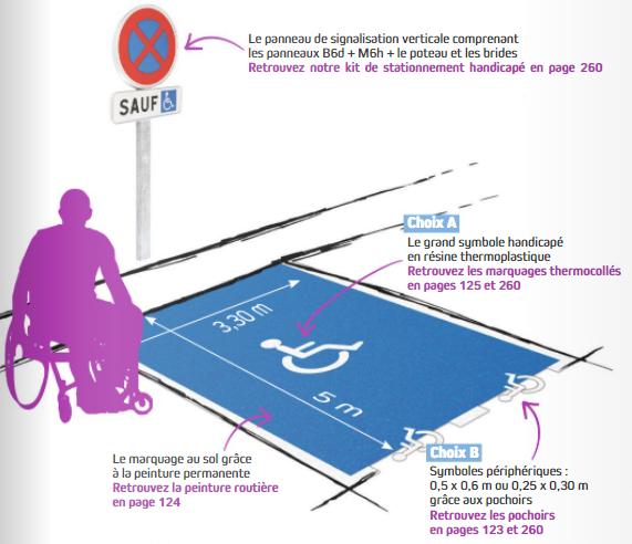 Comprendre la réglementation du stationnement PMR