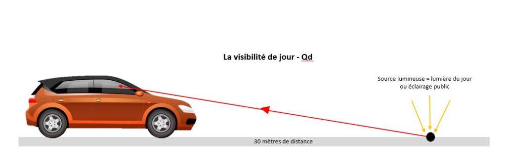 Performance de visibilité de jour d'un marquage au sol