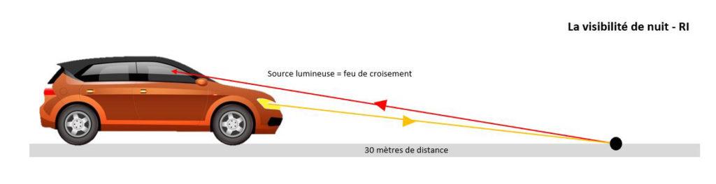 Calcul de la visibilité de nuit d'un marquage au sol