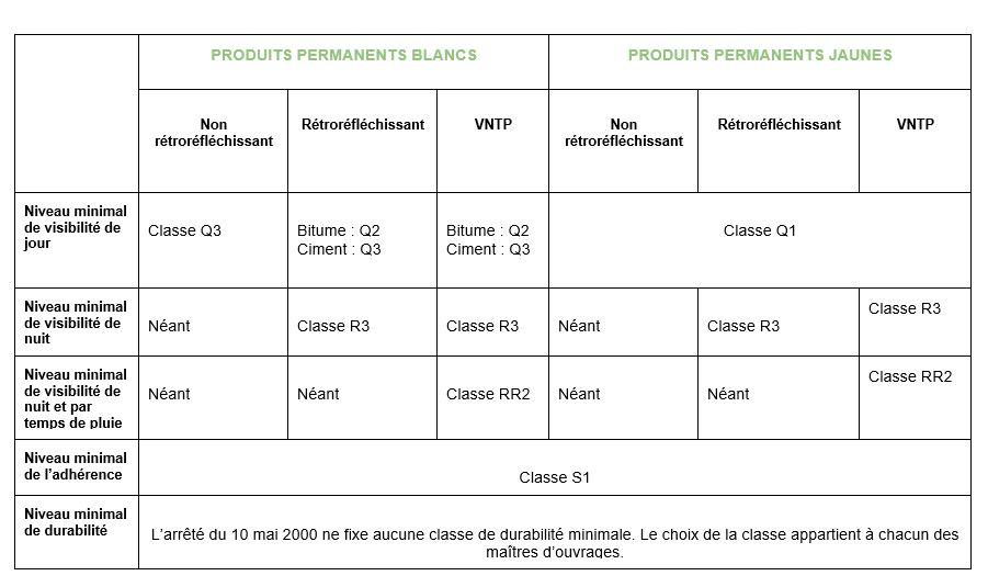 Explications des performances minimum pour le marquage routier en France.